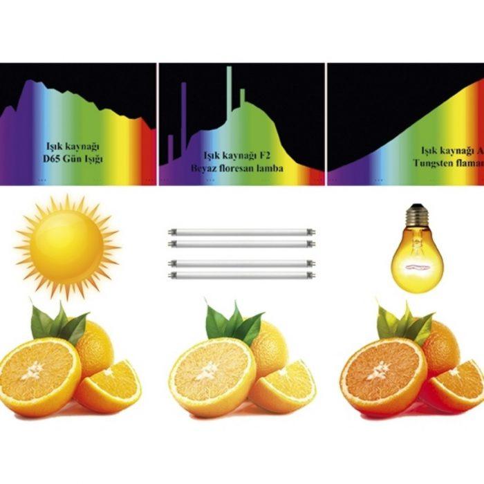 Metamerizm, ışık, renk